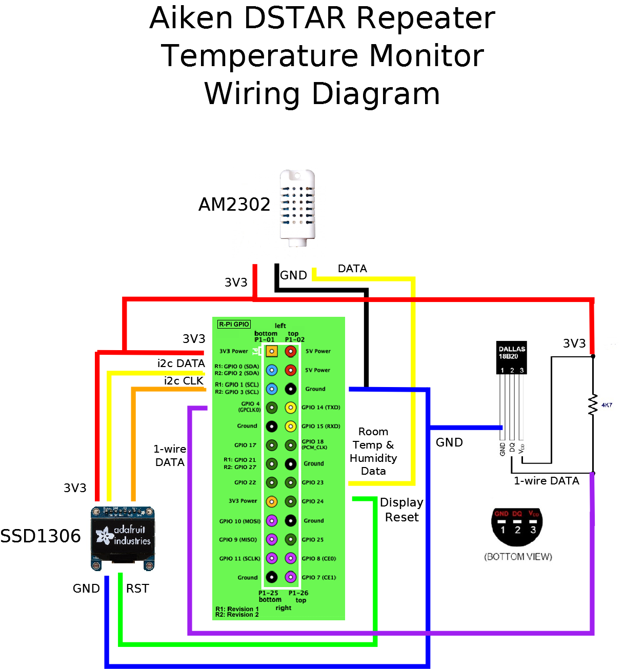 raspberry Pi temp monitor